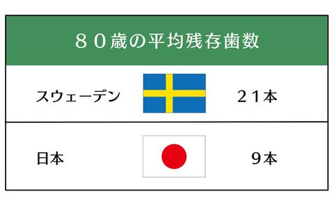 80歳の平均残存歯数の日本とスウェーデンの比較